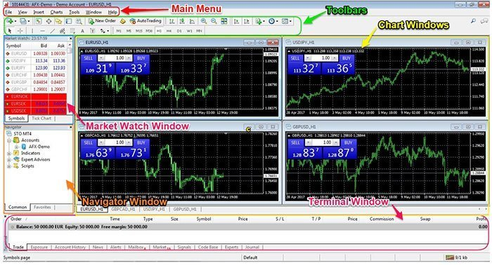 Metatrader 4 Mt4 User Guide Fxscouts