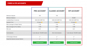 Tickmill Europe Accounts