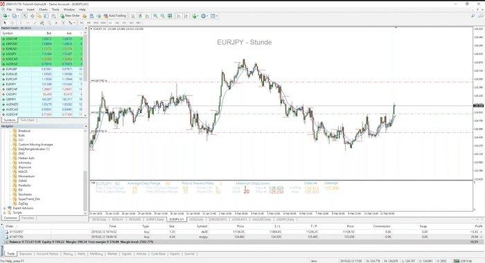Tickmill charts 1