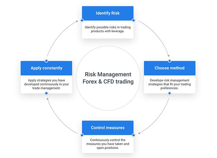 Admiral Markets Risk Management
