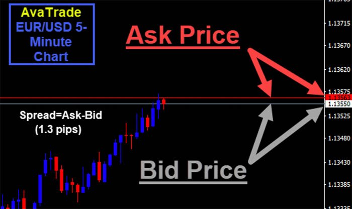 MT4 Avatrade Bid Ask