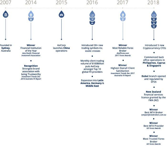 axi timeline