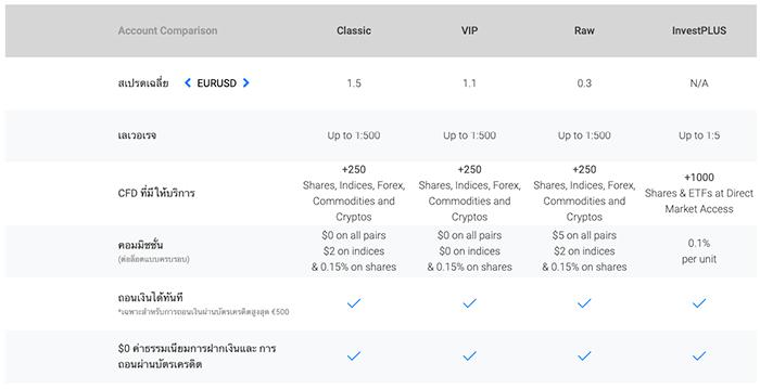 bdswiss-account-comparison-th