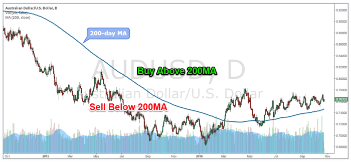 Sell below 200 MA - AUD/USD Daily Chart
