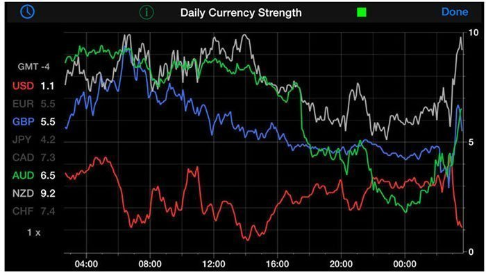 Daily Currency Strength Chart