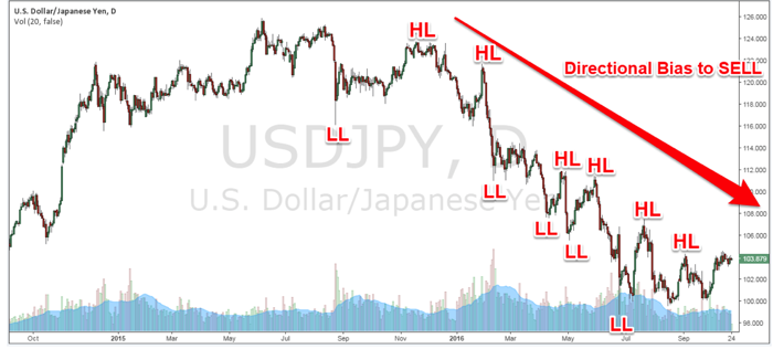Directional bias to sell - USD/JPY Daily Chart