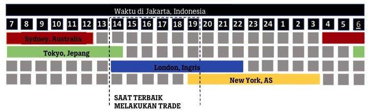 Waktu market aktif forex malaysia