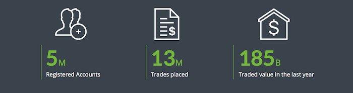 markets.com intro