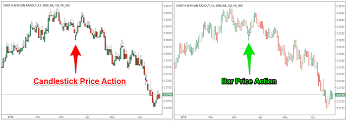 Price Action - Candlestick & Bar Charts