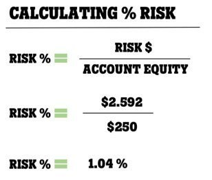 Calculating % Risk