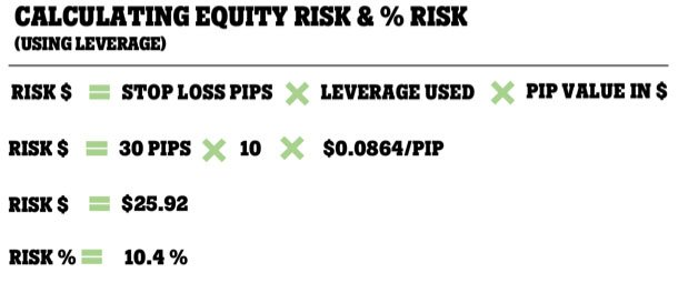 Equity & % risk with leverage