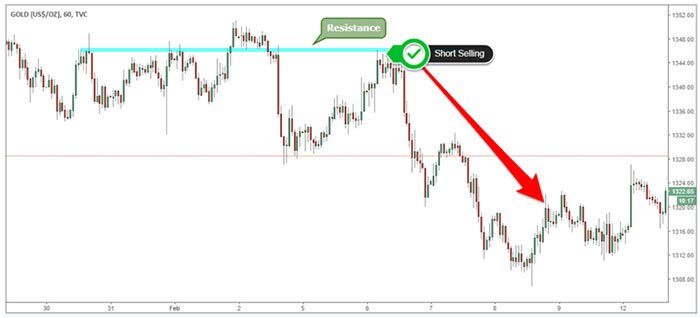 Short Selling Example - Gold