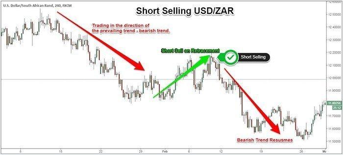 Short selling di pasar valas lebih mudah