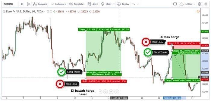 bagaimana mengelola stop loss di forex