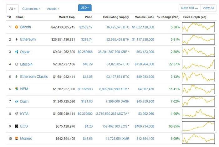 Milyen előnyei vannak a Bitcoin kereskedelemnek?