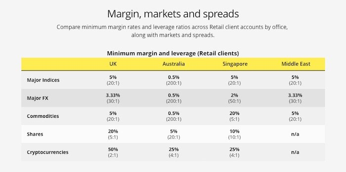 Leverage, Margin and spreads