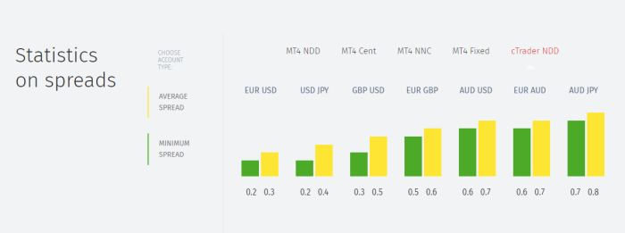 FIBO Spread Statistics