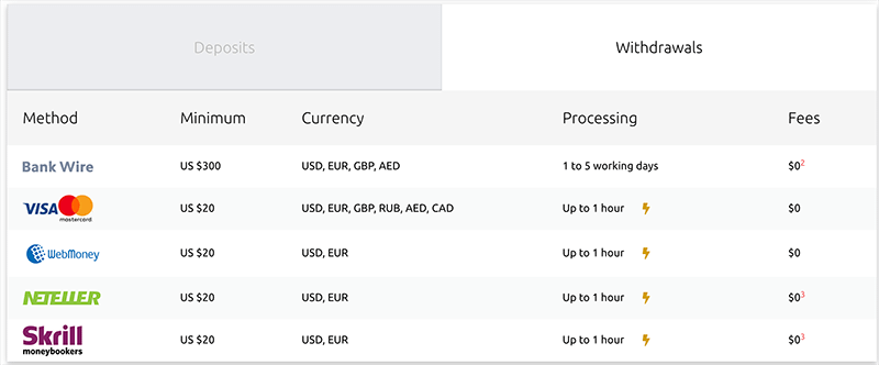 hycm-withdrawal-options-fees