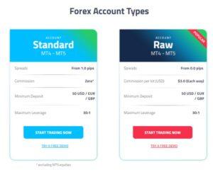 FP Markets Account types