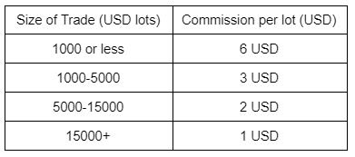 IG Commissions