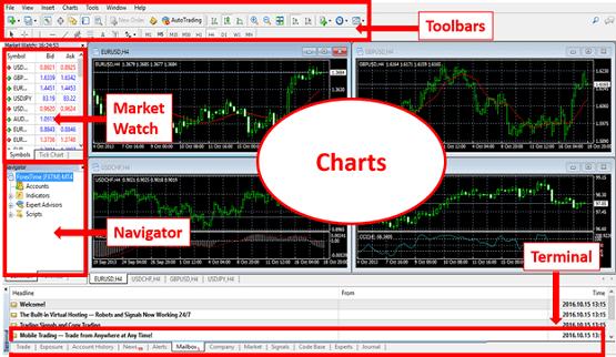 MT4 Charts