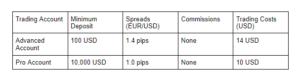 Capital Index Accounts