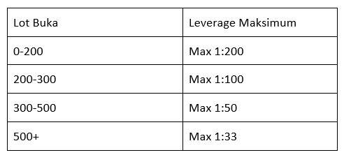 FxPro Leverage Limits ID